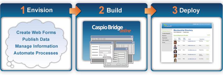 Caspio Online Database
